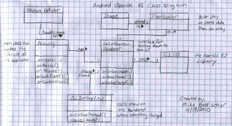 Android OpenGL ES Class Diagram