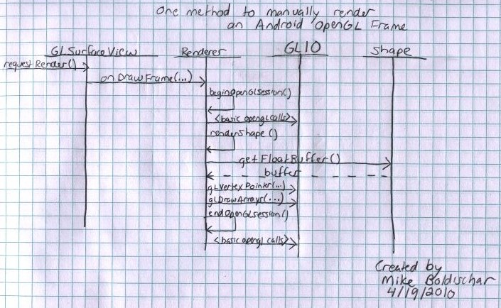 Android OpenGL ES Sequence Diagram